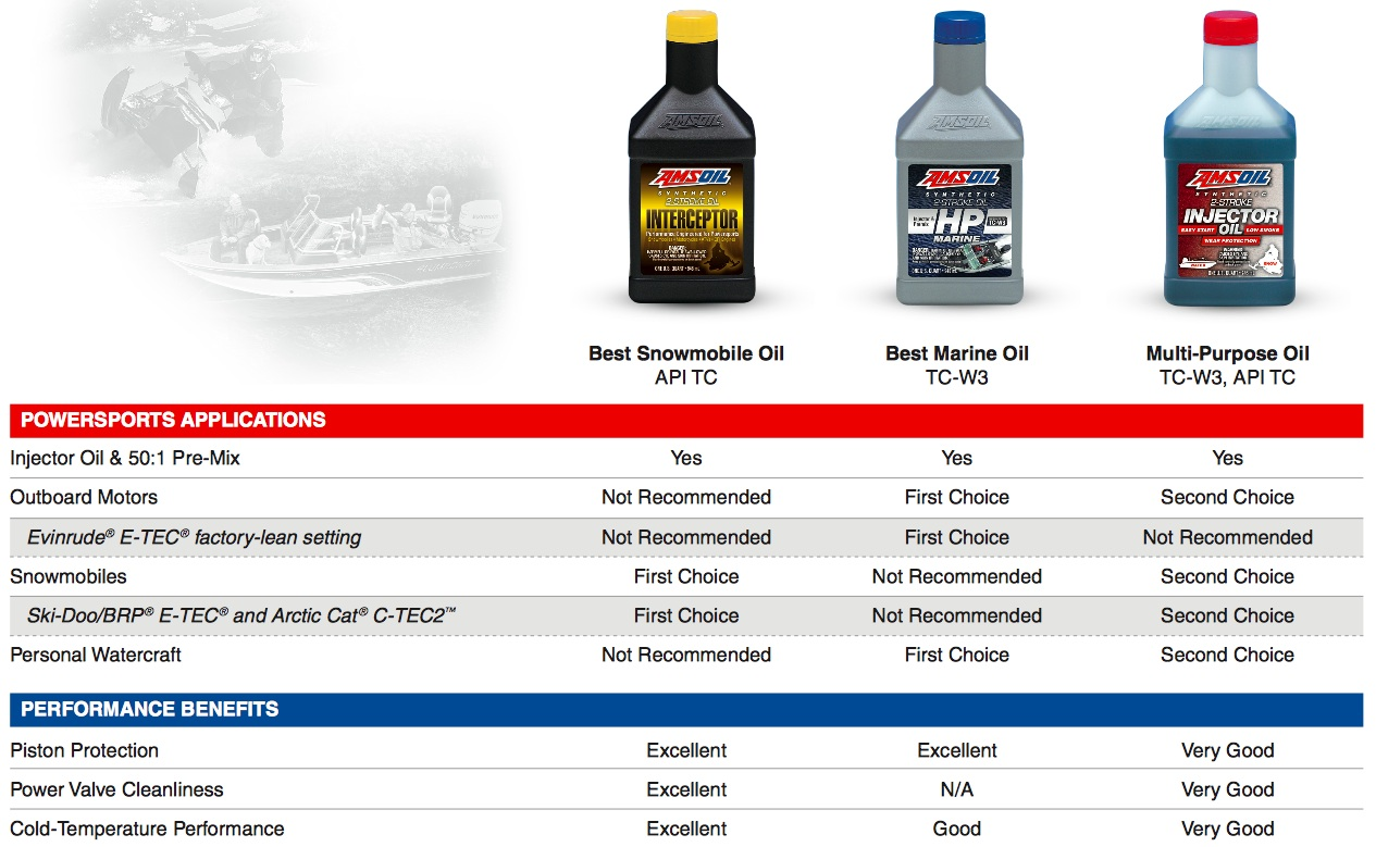 Amsoil Us Retail On The Shelf Account